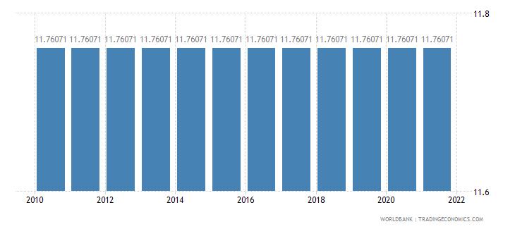 american samoa adjusted savings education expenditure percent of gni wb data