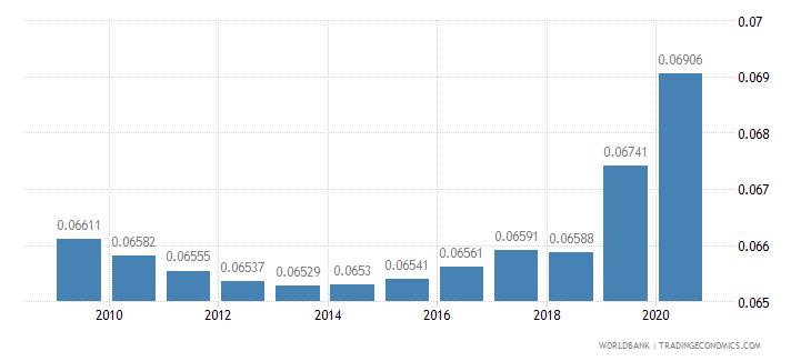 american samoa arable land hectares per person wb data