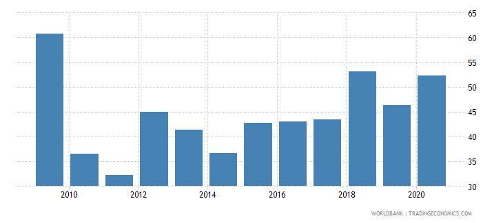 american samoa export volume index 2000  100 wb data