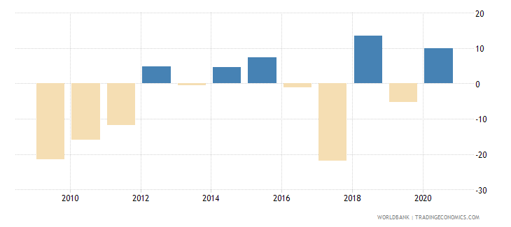 american samoa exports of goods and services annual percent growth wb data