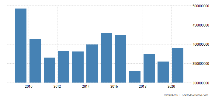 american samoa exports of goods and services constant 2010 us$ wb data
