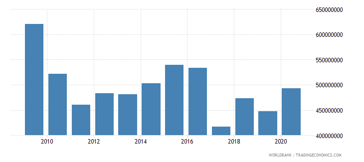 american samoa exports of goods and services constant lcu wb data