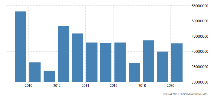 american samoa exports of goods and services current us$ wb data