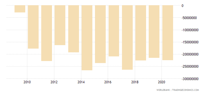 american samoa external balance on goods and services current lcu wb data