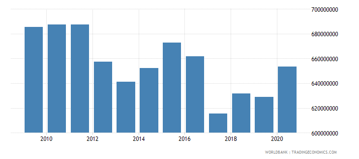 american samoa gdp constant 2010 us$ wb data