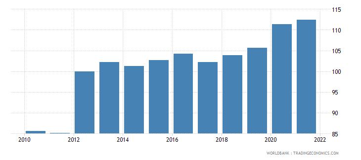 american samoa gdp deflator base year varies by country wb data