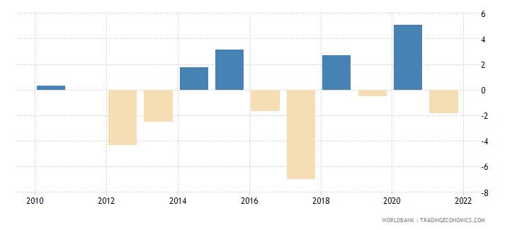 american samoa gdp growth annual percent wb data
