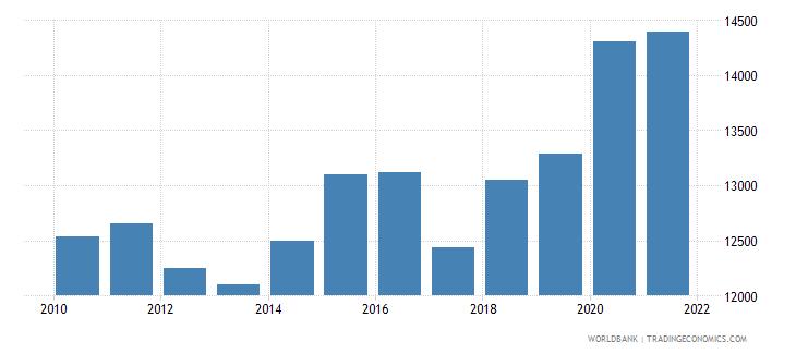 american samoa gdp per capita constant 2010 us$ wb data