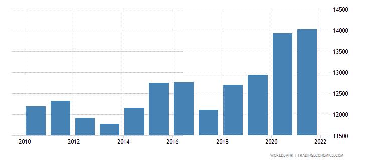 american samoa gdp per capita constant lcu wb data