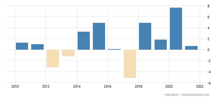 american samoa gdp per capita growth annual percent wb data
