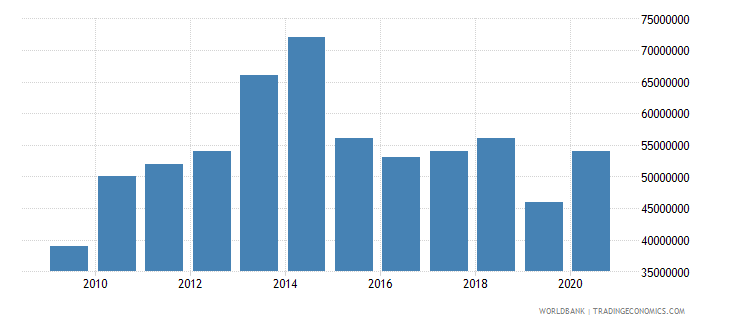 american samoa gross fixed capital formation private sector current lcu wb data