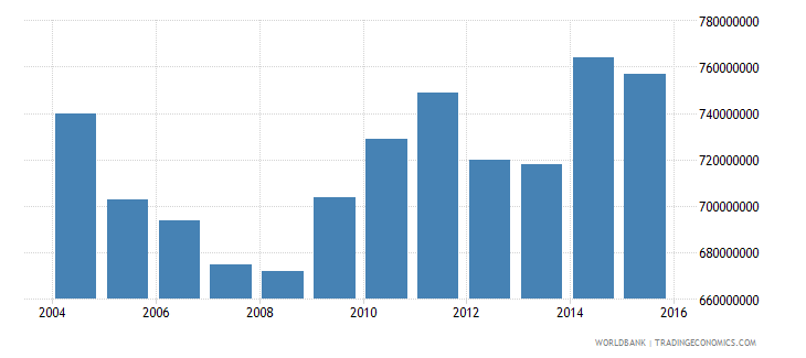 american samoa gross national expenditure constant lcu wb data