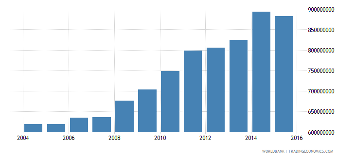 american samoa gross national expenditure current us$ wb data