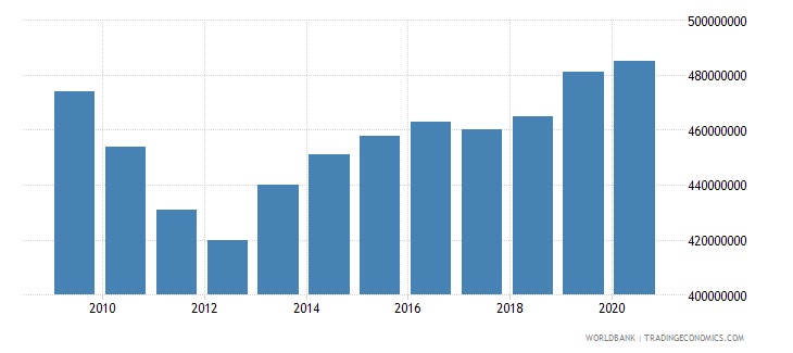american samoa household final consumption expenditure constant lcu wb data