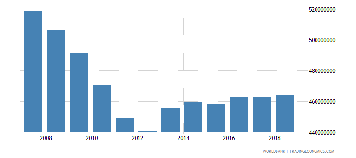 american samoa household final consumption expenditure ppp constant 2011 international $ wb data