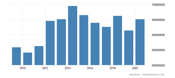 american samoa imports of goods and services current lcu wb data
