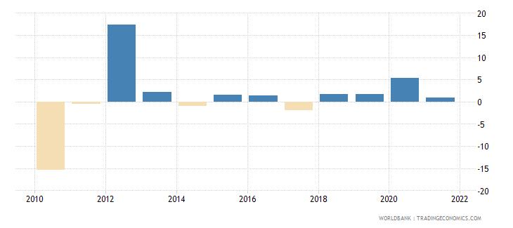 american samoa inflation gdp deflator annual percent wb data