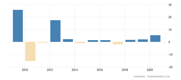 american samoa inflation gdp deflator linked series annual percent wb data