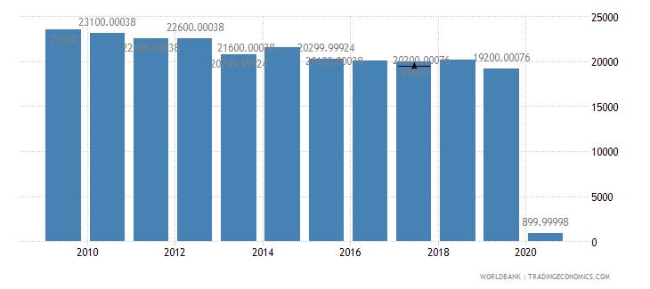 american samoa international tourism number of arrivals wb data