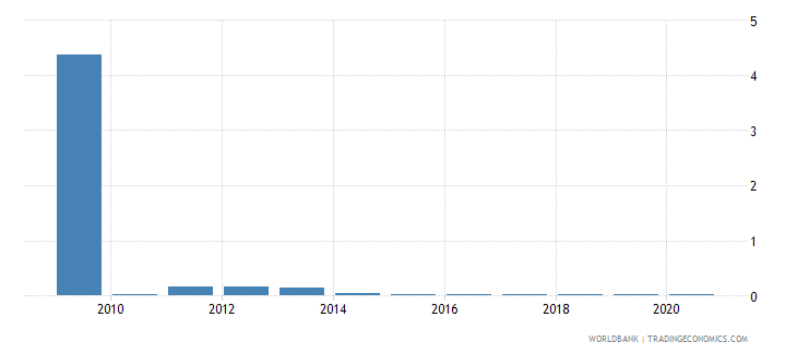 american samoa merchandise exports by the reporting economy residual percent of total merchandise exports wb data