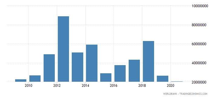 american samoa merchandise exports by the reporting economy us dollar wb data