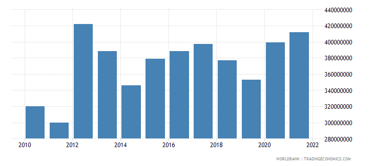 american samoa merchandise exports us dollar wb data