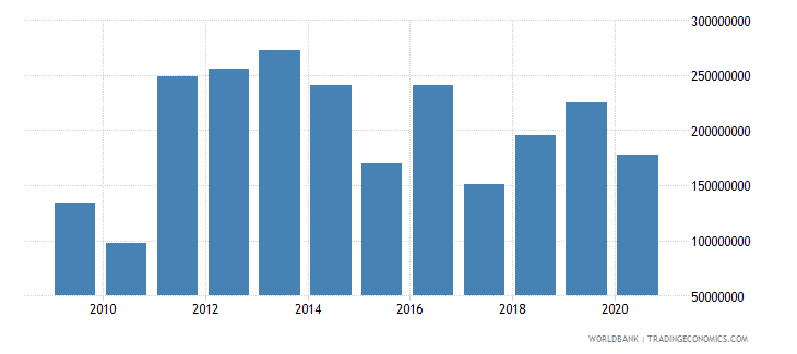 american samoa merchandise imports by the reporting economy us dollar wb data