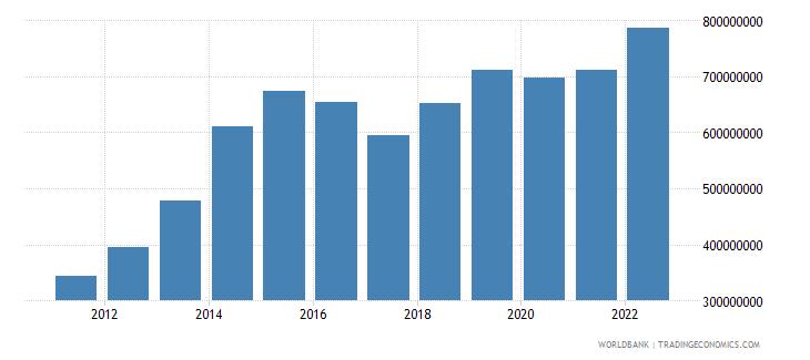american samoa merchandise imports us dollar wb data