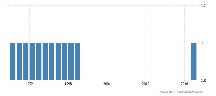 american samoa official entrance age to pre primary education years wb data