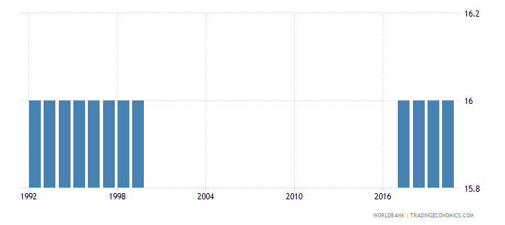 american samoa official entrance age to upper secondary education years wb data