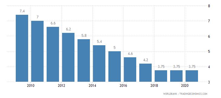 american samoa permanent cropland percent of land area wb data