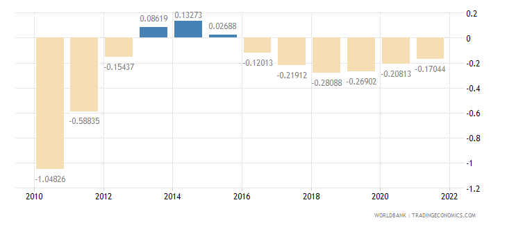 american samoa population growth annual percent wb data