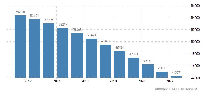 american samoa population total wb data