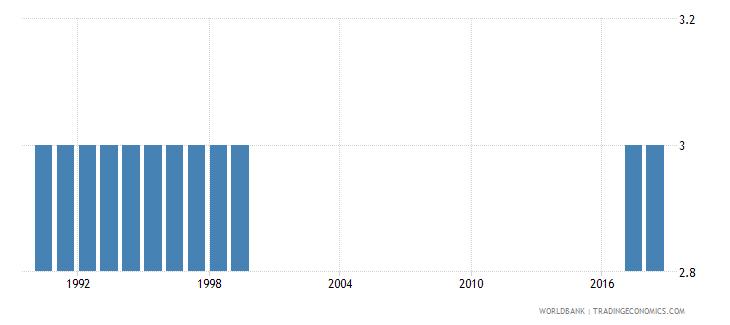 american samoa preprimary education duration years wb data