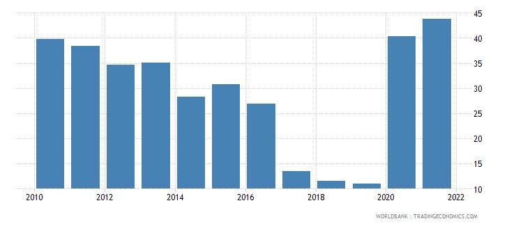 american samoa regulatory quality percentile rank lower bound of 90percent confidence interval wb data