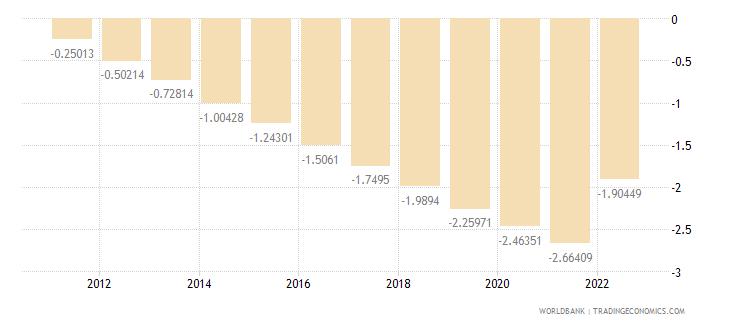 american samoa rural population growth annual percent wb data