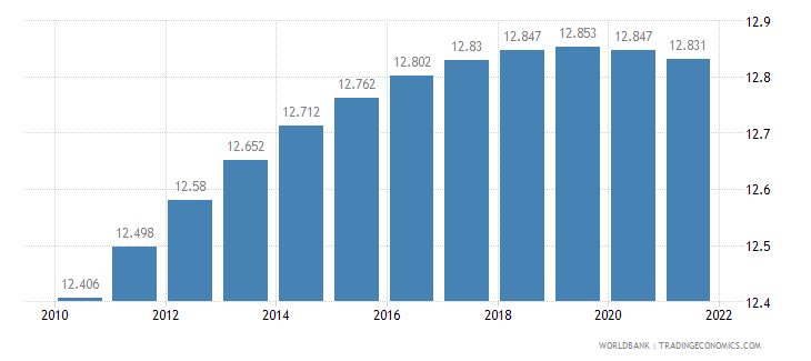 american samoa rural population percent of total population wb data