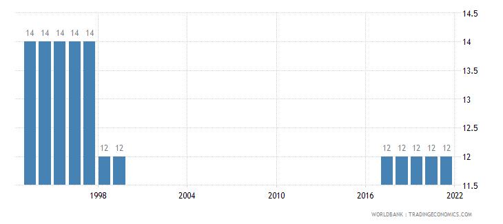 american samoa secondary school starting age years wb data