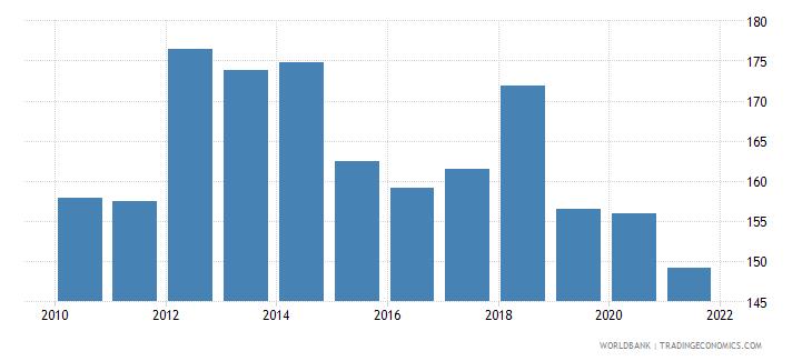 american samoa trade percent of gdp wb data