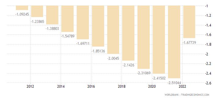 american samoa urban population growth annual percent wb data