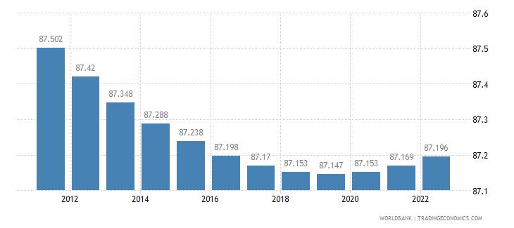 american samoa urban population percent of total wb data