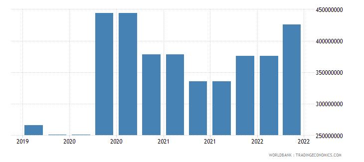 andorra 09_insured export credit exposures berne union wb data