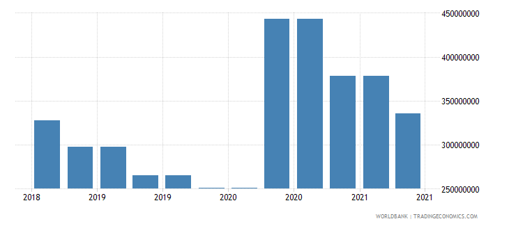 andorra 10_insured export credit exposures short term bu wb data