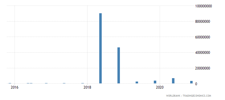 andorra 15_debt securities held by nonresidents total short term wb data