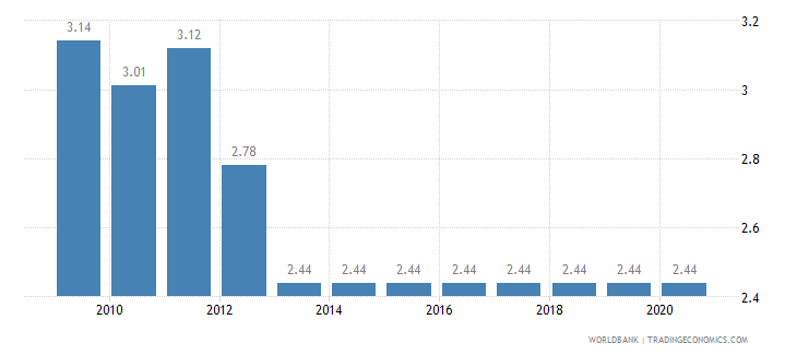 andorra adjusted savings education expenditure percent of gni wb data