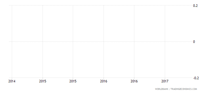 andorra adult illiterate population 15 years female number wb data