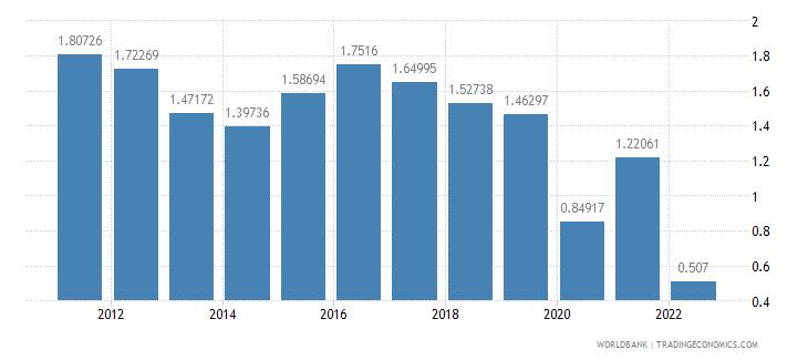 andorra agricultural raw materials exports percent of merchandise exports wb data