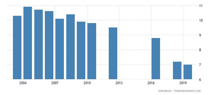 andorra birth rate crude per 1000 people wb data