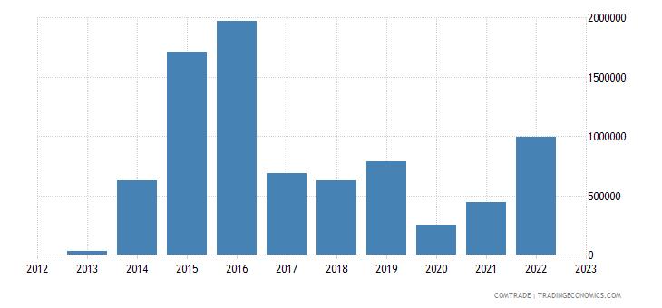andorra exports china
