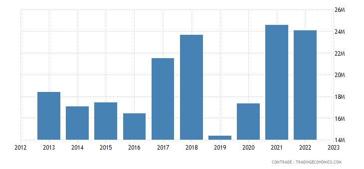 andorra exports france